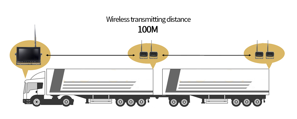 Reversing wifi set for a truck with two sidings